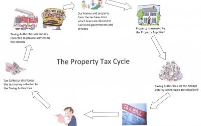 Real Estate Term of the Day – Tax Roll